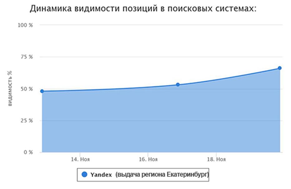 Выведем любой сайт в топ Будённовск выберите наиболее полный ответ поисковая оптимизация англ search engine optimization seo